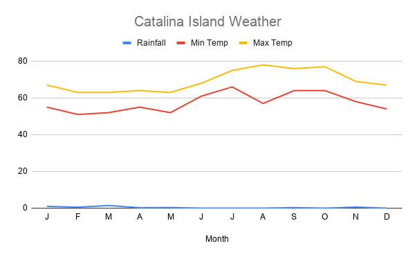 Catalina island weather with plots for high temperature, low temperature, and average rainfall.