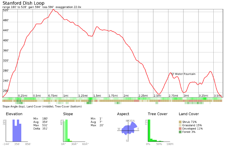 Elevation profile for the main loop in the Stanford Dish hiking trail.