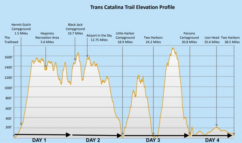 An elevation profile showing the ascents and descents along the 38-mile Trans-Catalina Trail.