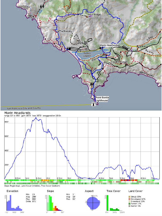 Map and elevation profile for the Marin headlands hike to the Point Bonita lighthouse