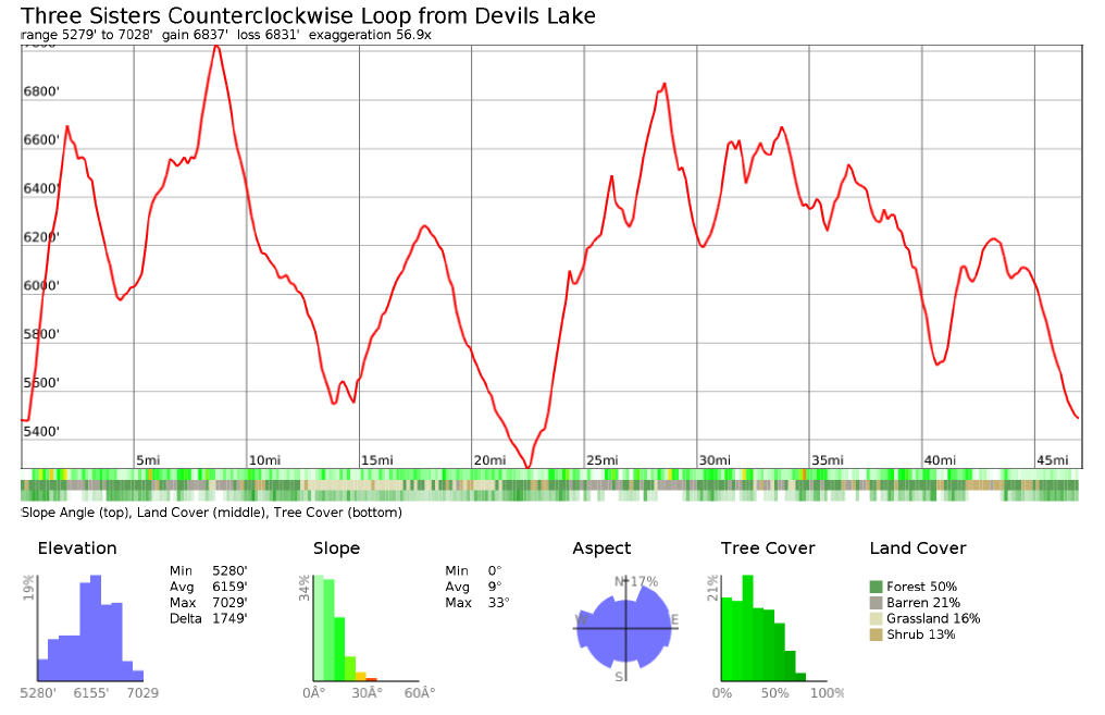 Elevation profile for the Three Sisters Loop starting at the Devils Lake Trailhead