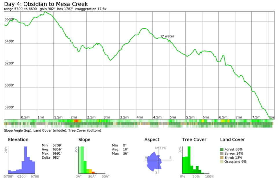 Elevation profile for the Three Sisters Wilderness hike from the Obsidian Limited Entry Area to Mesa Creek