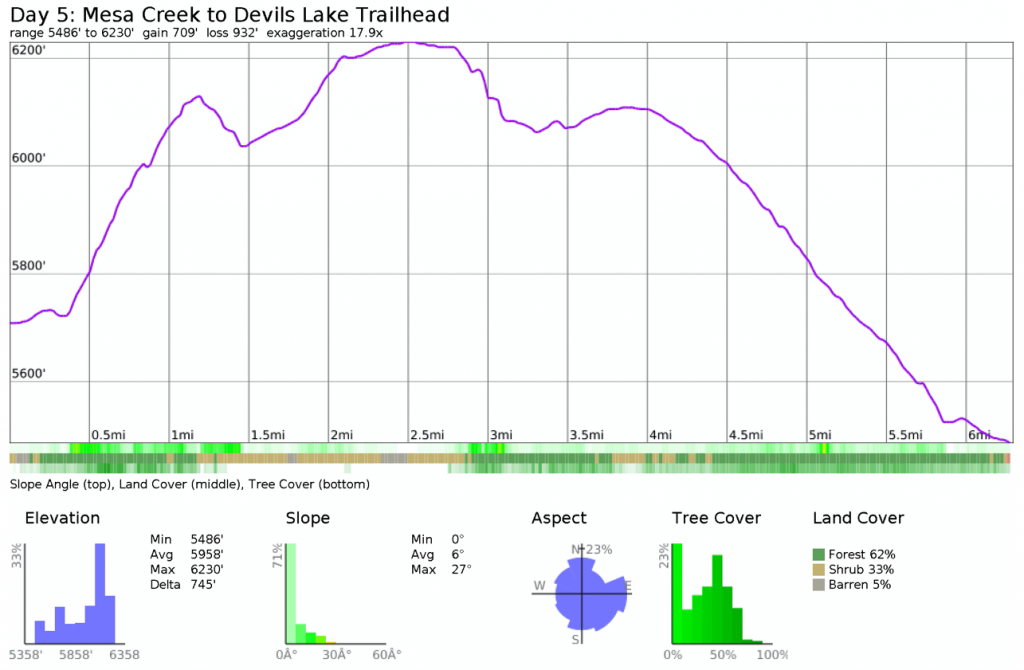 Elevation profile for Three Sisters hike from Mesa Creek to Devils Lake